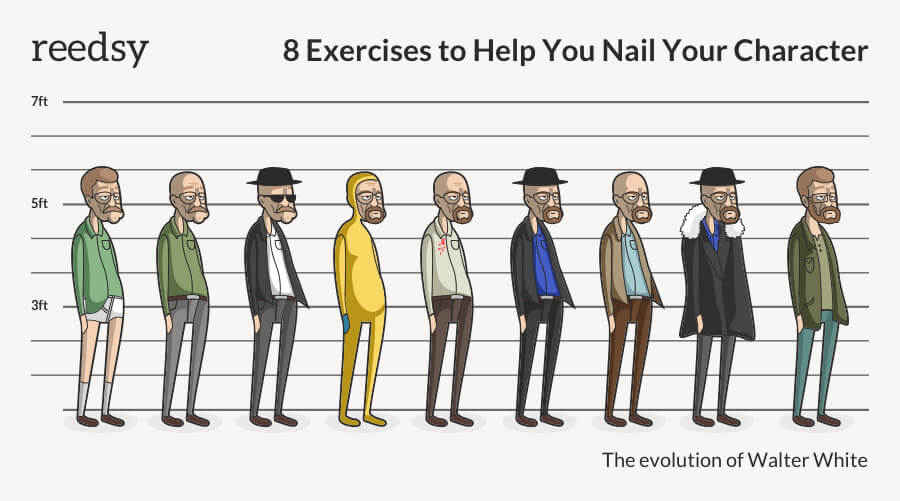 8 Character Development Exercises to Help You Nail Your Character