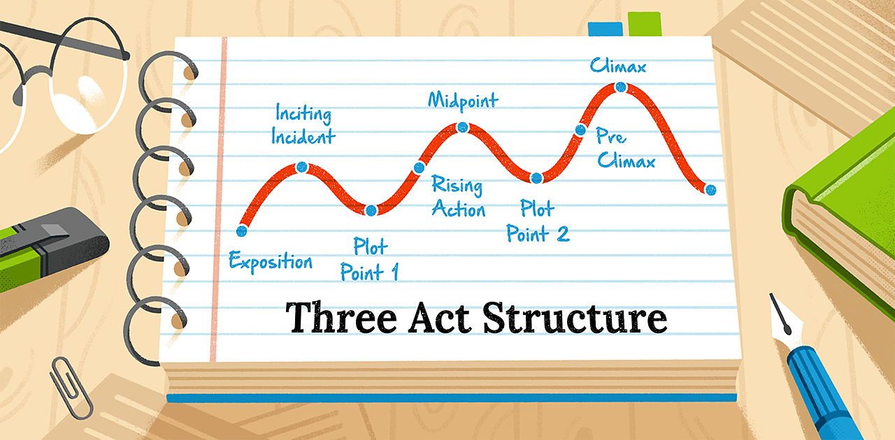 The Three-Act Structure: 12 Steps to a Powerful Story Structure