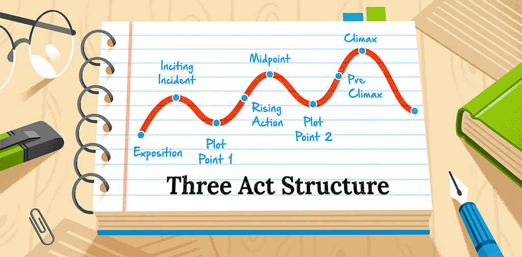The Three-Act Structure: 3 Steps to a Powerful Story Structure