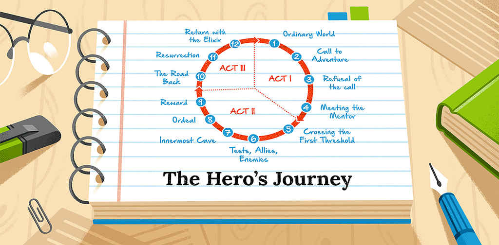 Hero's Journey: Definition and Step-by-Step Guide (With Checklist!)