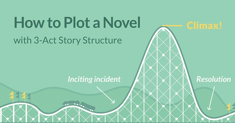 How to Plot a Novel Using the 3-Act Story Structure