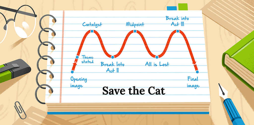 Save the Cat Beat Sheet: A Blockbuster Guide (+ Template)