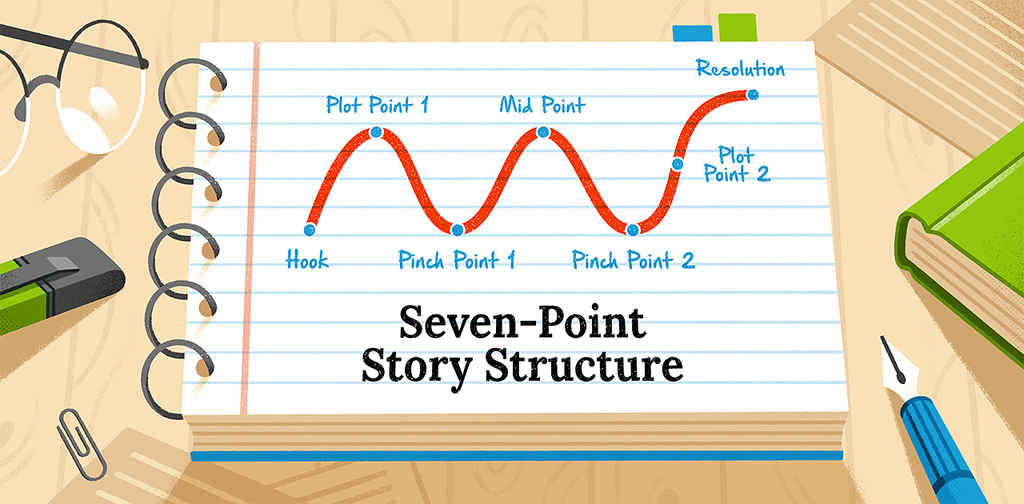 The Seven-Point Story Structure: From Idea to Plot in 5 Steps