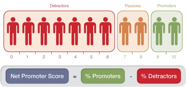 Net Promoter Score for Authors