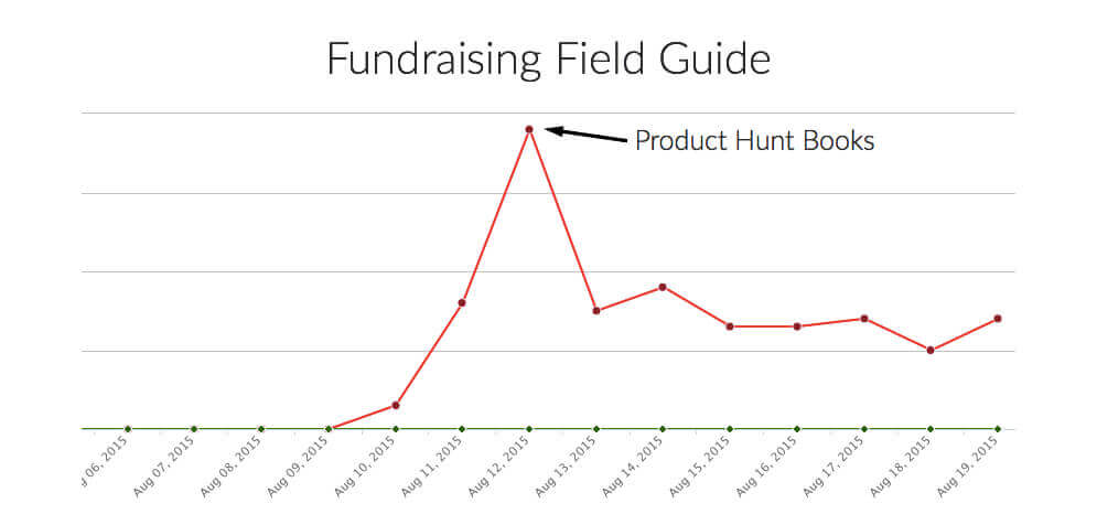 Fundraising Field Guide Product Hunt Books