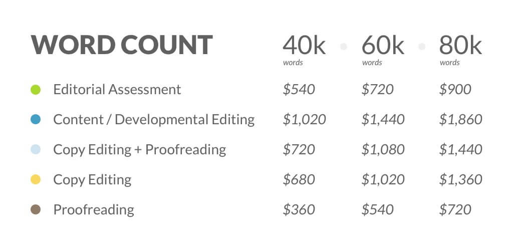 Average cost of book editing
