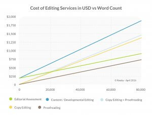 Graph of the cost of book editing against word count