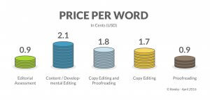 cost of editing price per word