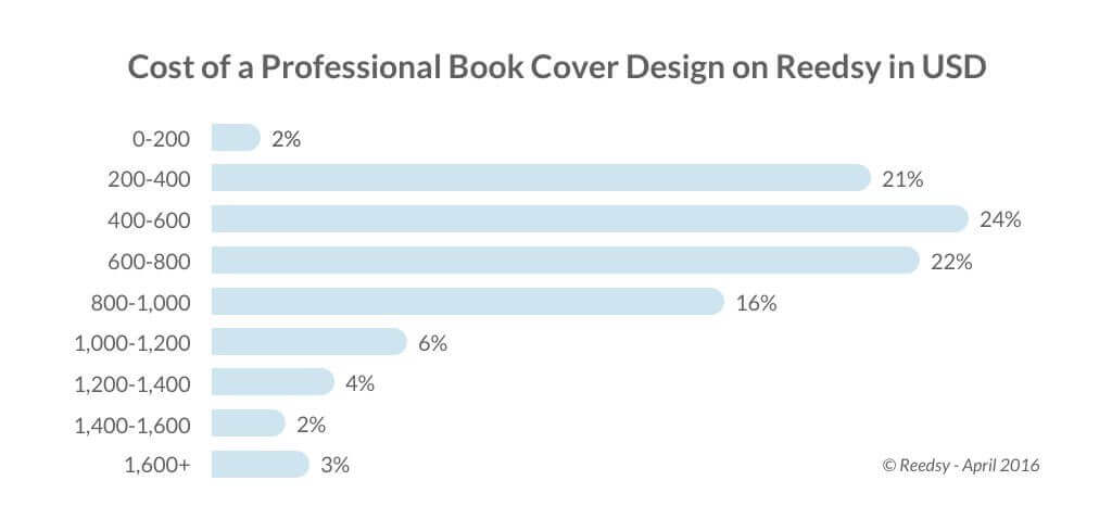 Cost of professional book cover design on Reedsy