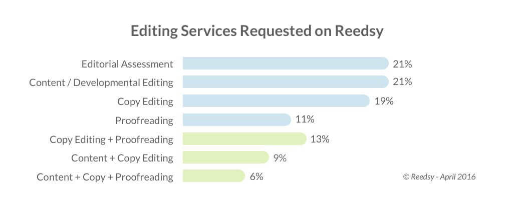 Editing services requested on Reedsy