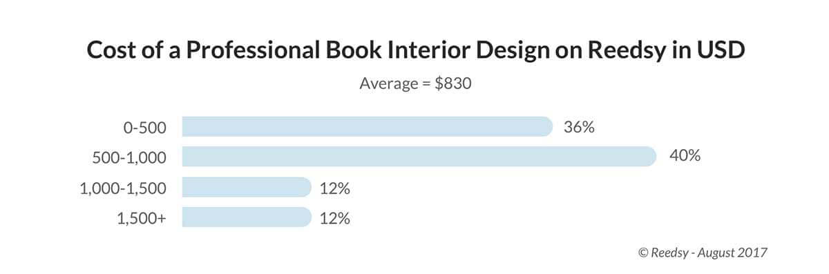 Cost Of Professional Book Interior Design And Typesetting On Reedsy