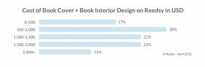 Cost of book cover and book interior design on Reedsy