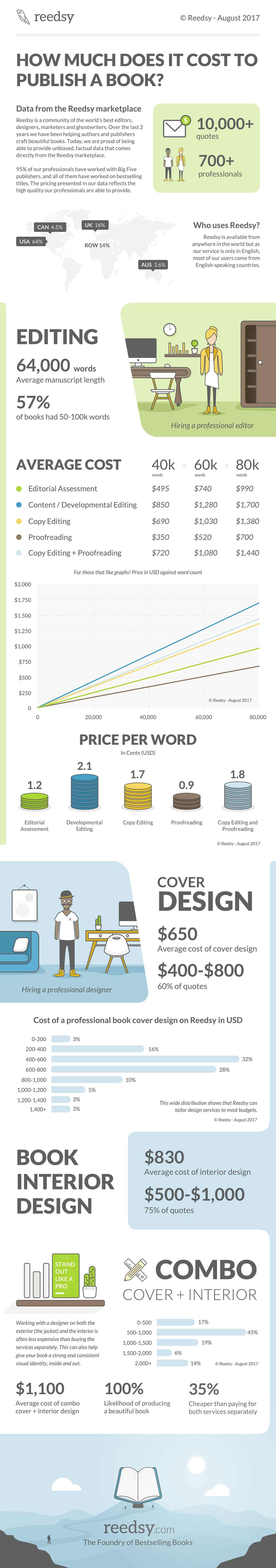 What is the cost to self-publish a book? A Reedsy Infographic