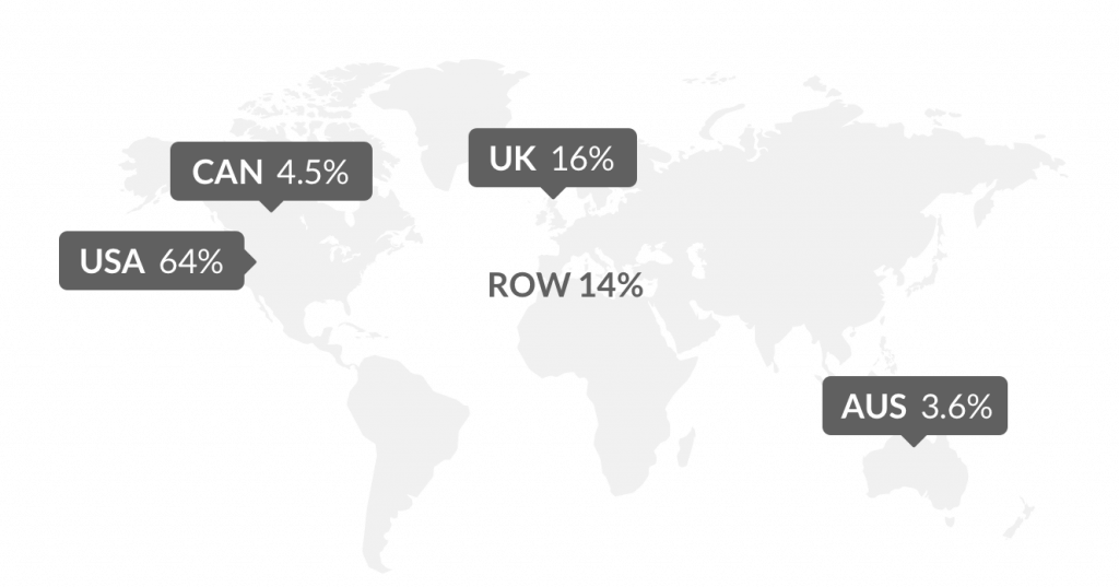 worldwide distribution of Reedsy users