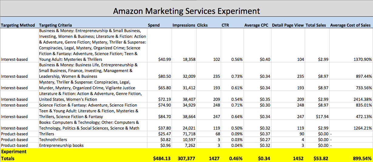 Amazon Advertising Results