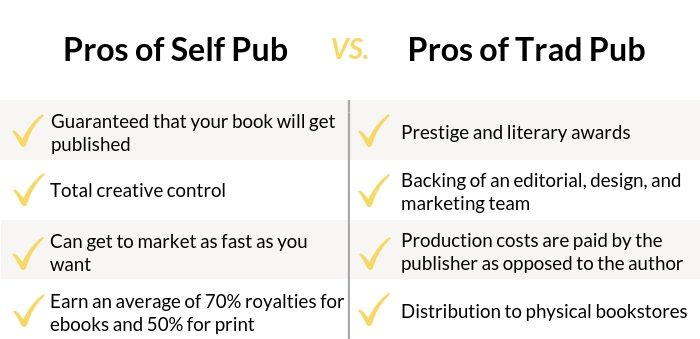 self publishing vs traditional publishing - 1
