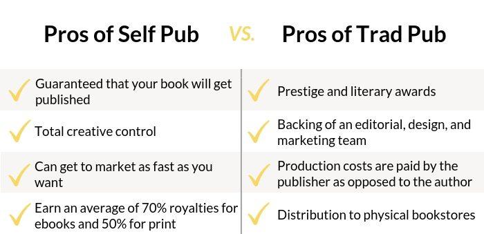 self-publishing vs. traditional publishing pros of both sides