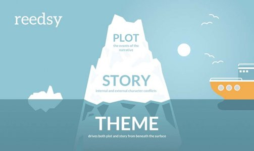 Iceberg Graphic - Plot, Story, and Theme