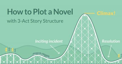 How to plot a novel with a 3-act structure