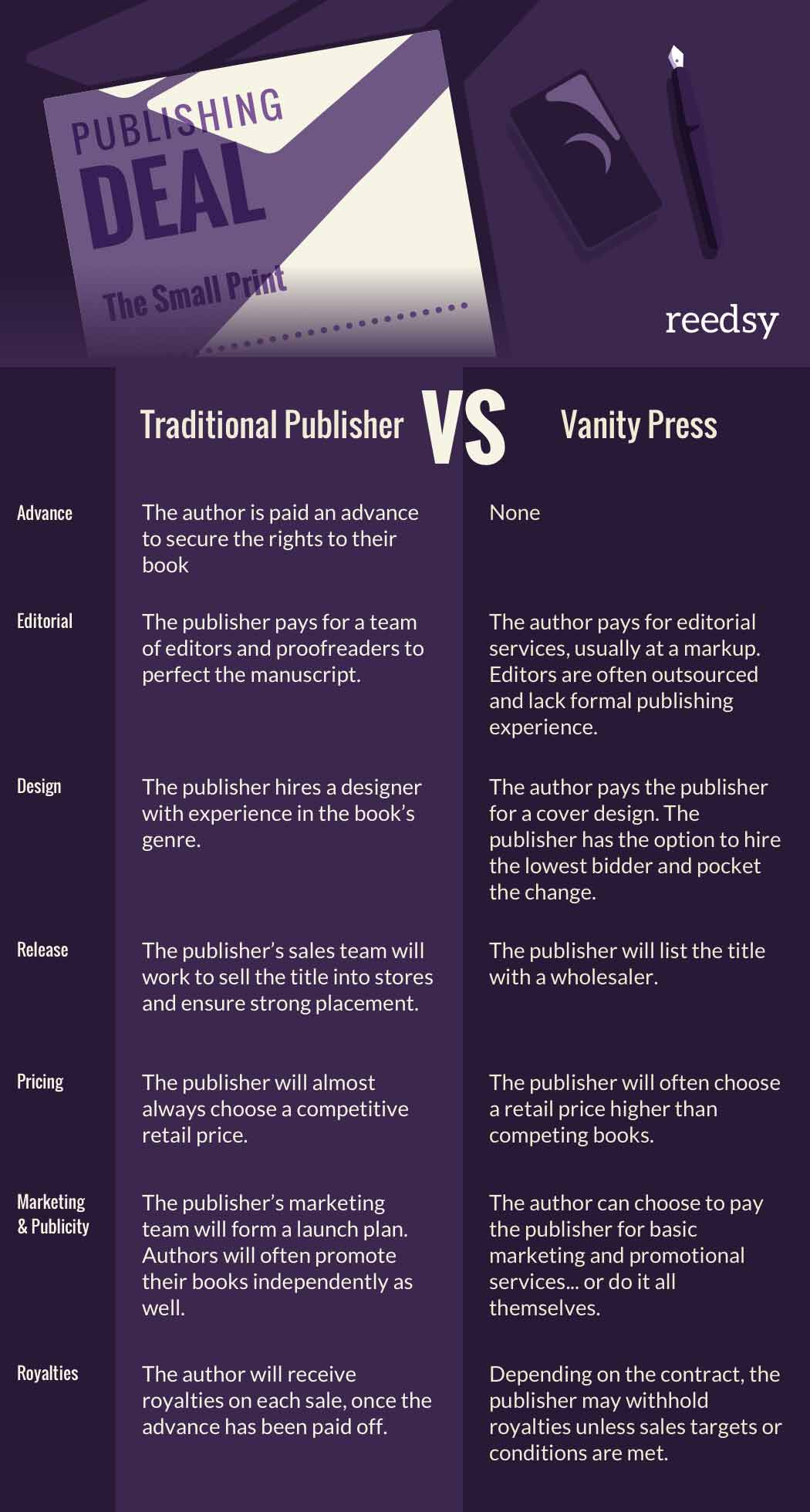 Infographic: Traditional Publishers Vs. Vanity Presses