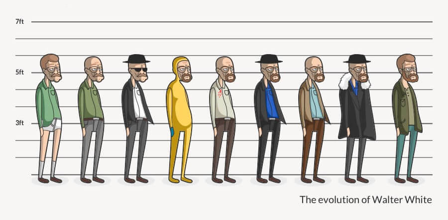 dynamic character changes in walter white of Breaking Bad