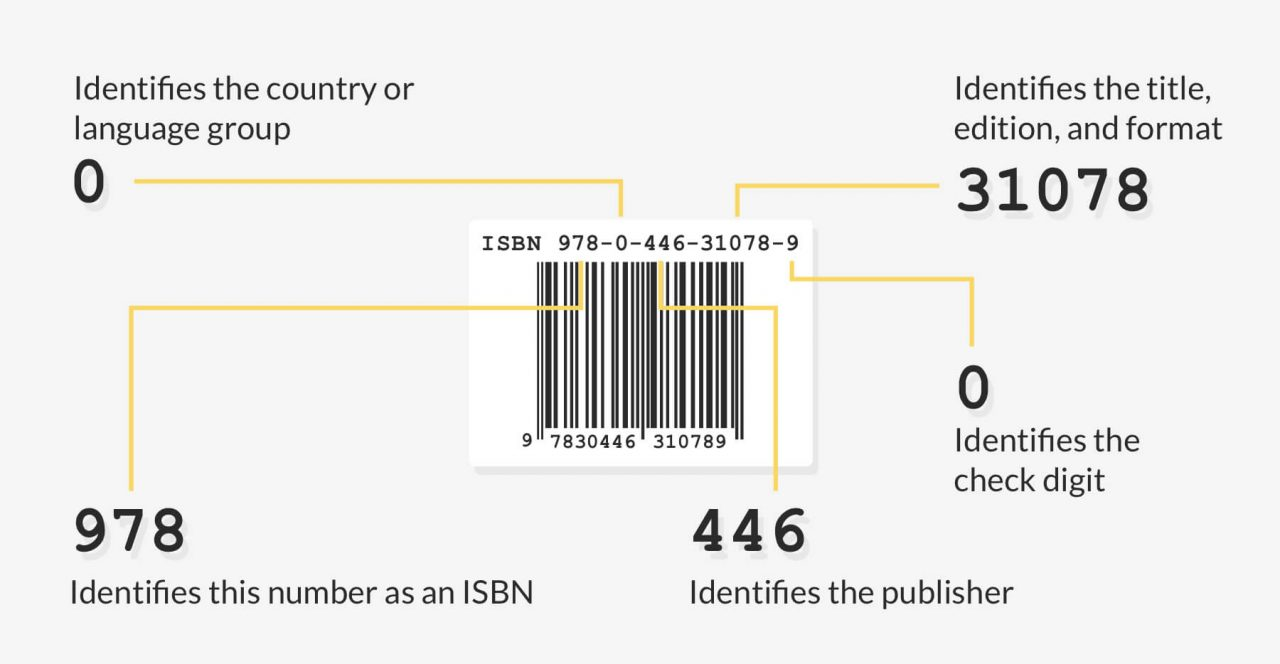 what is isbn number