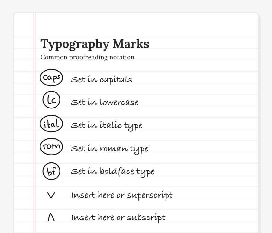 Typography Proofreading Marks: Set in capitals, Set in lowercase, Set in italic type, Set in boldface type, Set in roman type, Insert here or superscript, Insert here or subscript