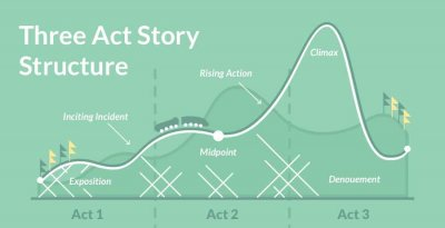 How to Write a Novel Using The Three Act Structure