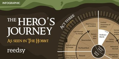 The Hero's Journey: an Author's Guide to Plotting