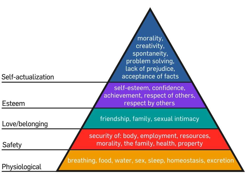Maslow's Hierarchy of Need: A look at what might motivate a character.