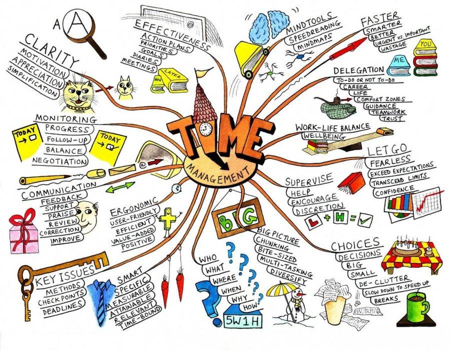 Mind Map image: Mind Tools