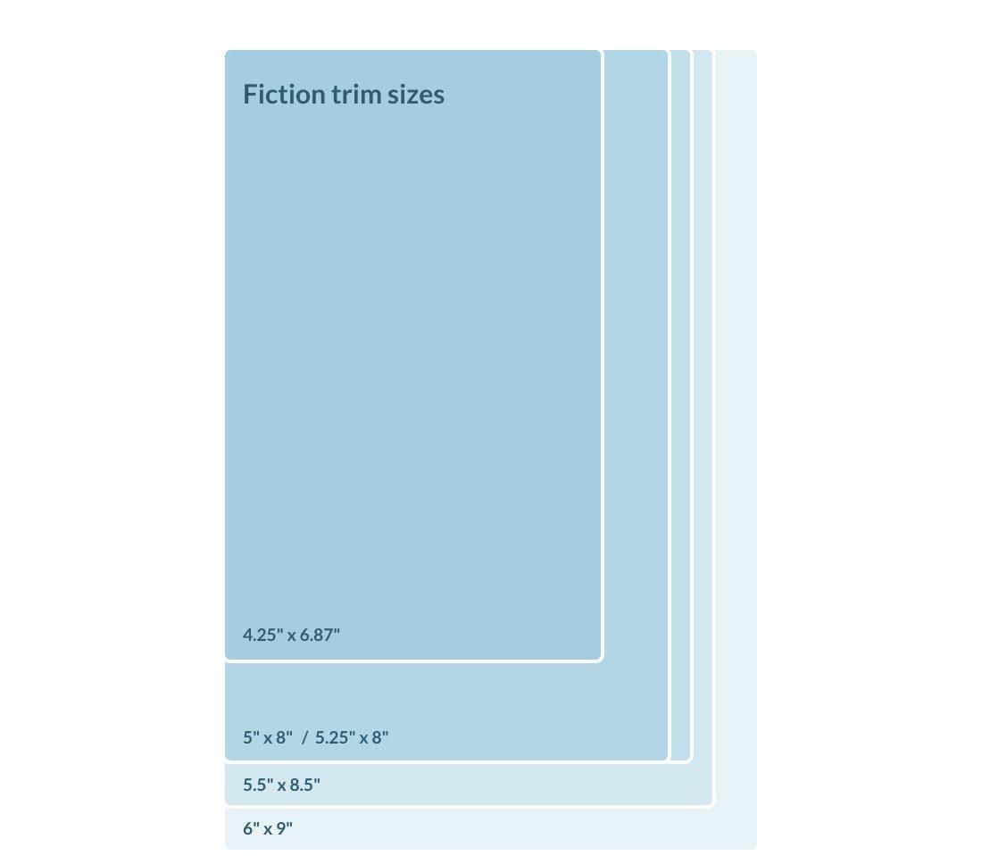 Standard Book Sizes | Fiction Trim Sizes