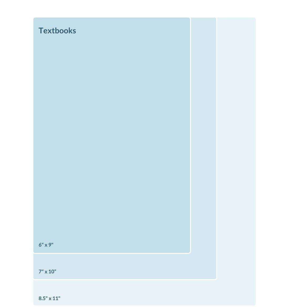 Standard Book Sizes | Textbook Sizes