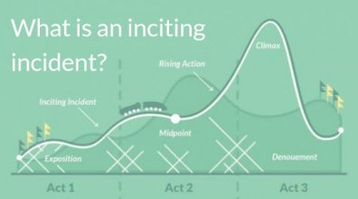 What Is An Inciting Incident? Definition, Mythbusting, and Examples