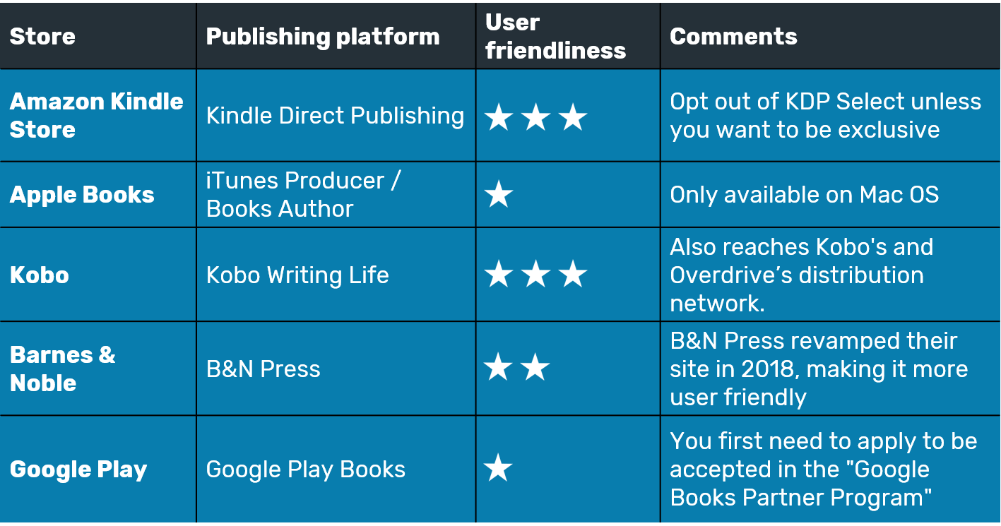 Ebook distribution | Table of available options for retailers