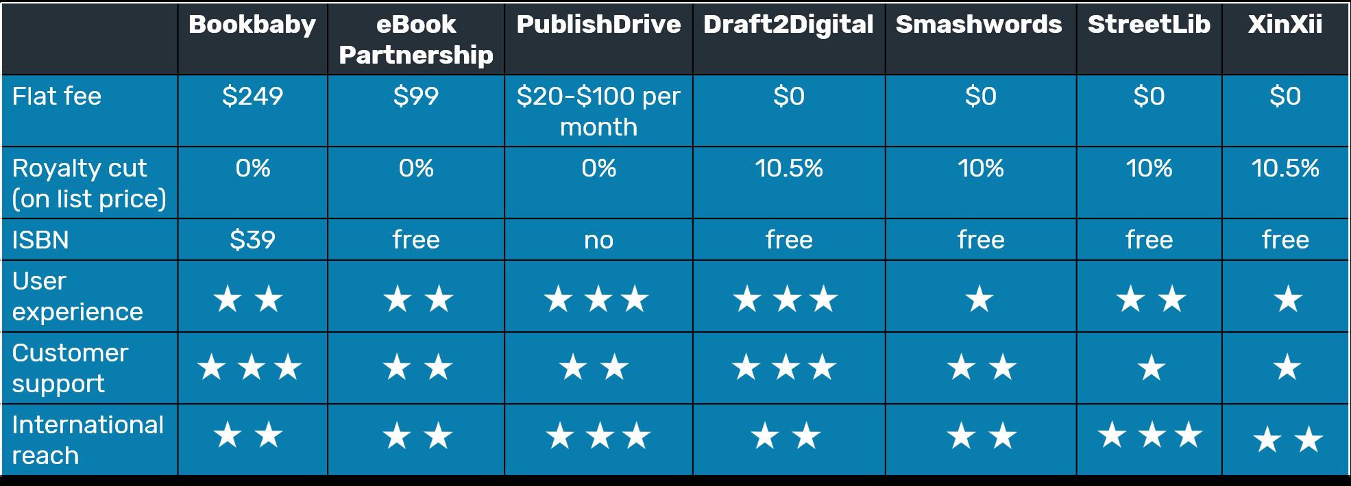 Ebook Distribution | Table comparing book aggregators