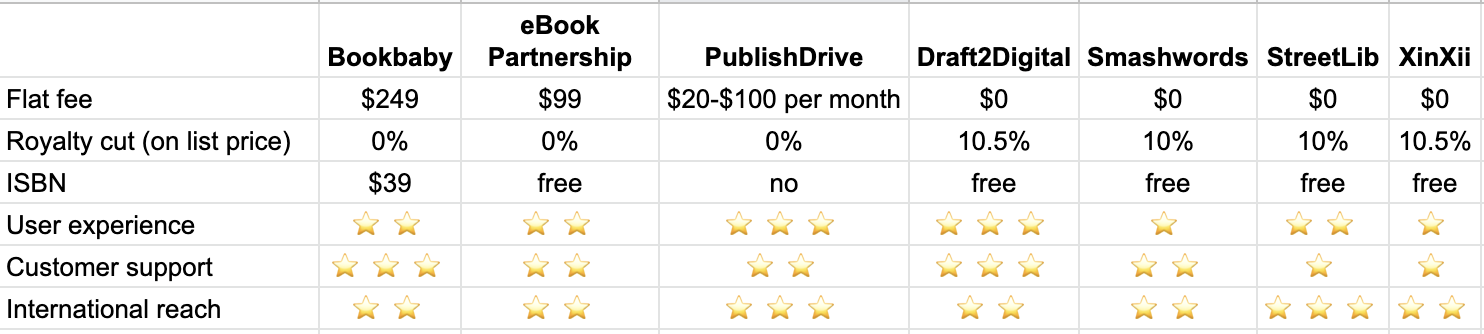 Ebook Aggregator Comparison Table
