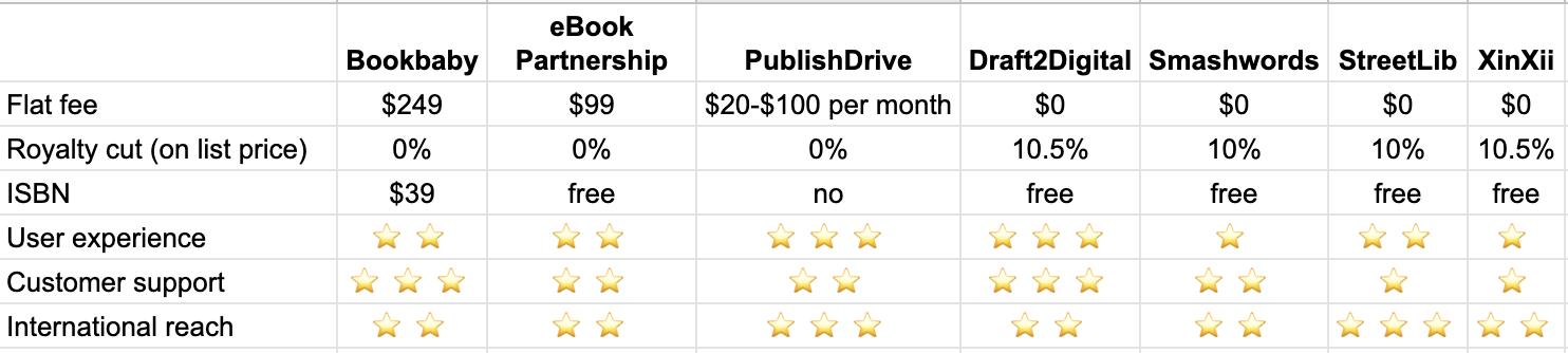 Ebook Aggregator Comparison Table