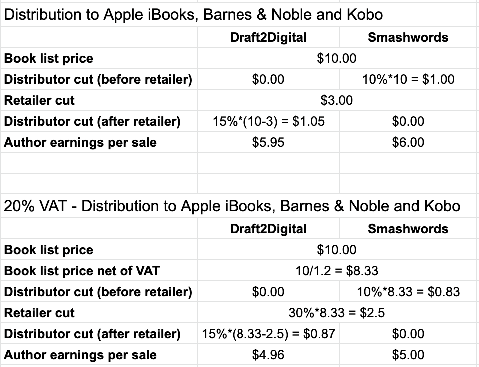 Draft2Digital vs Smashwords Royalties and VAT
