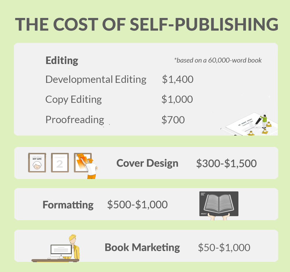 How Much Does It Cost to Publish a Book | Average Costs of Editing, Cover Design, Formatting, Marketing
