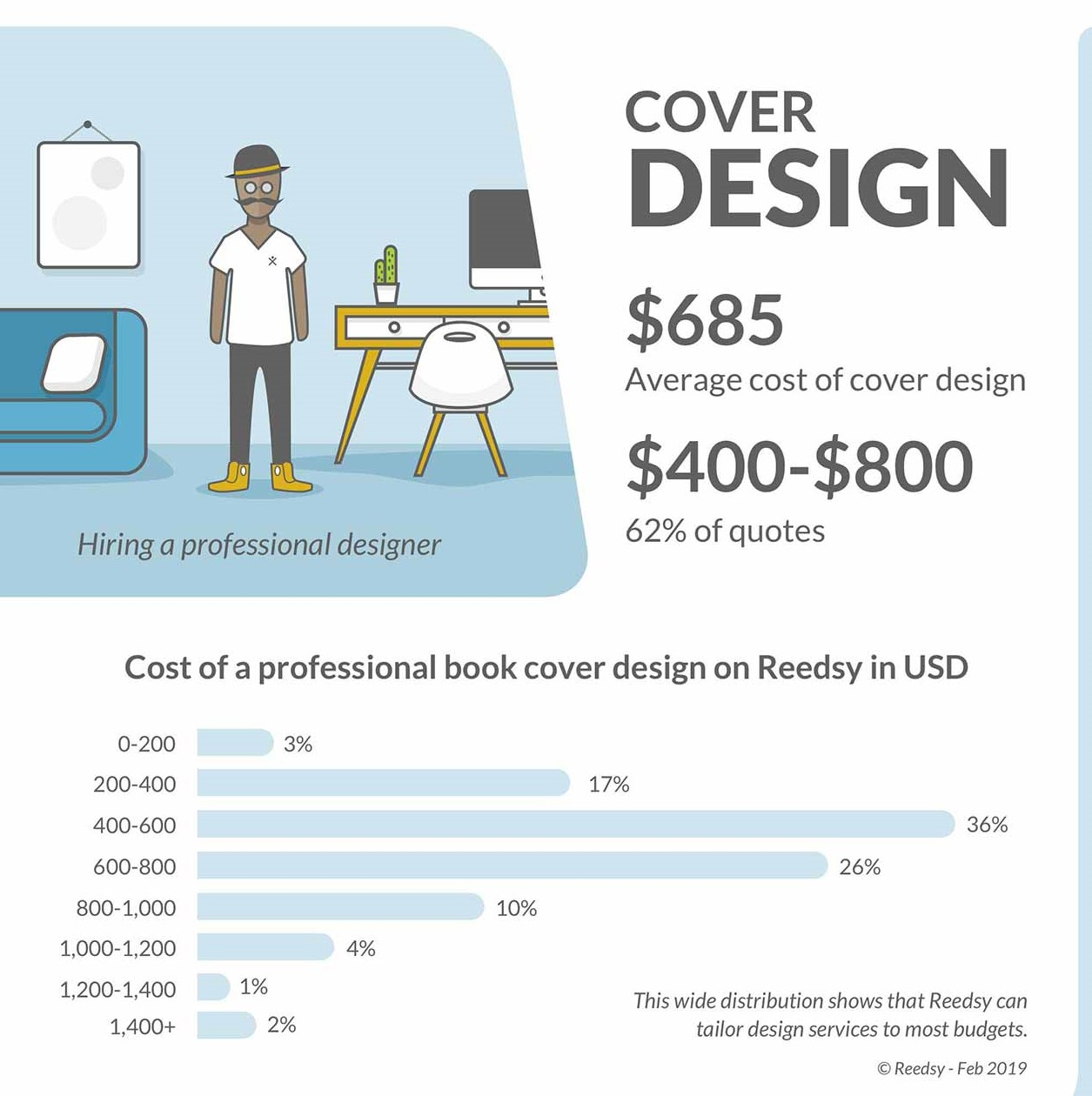 Cost to Self-Publish a Book Cover Design