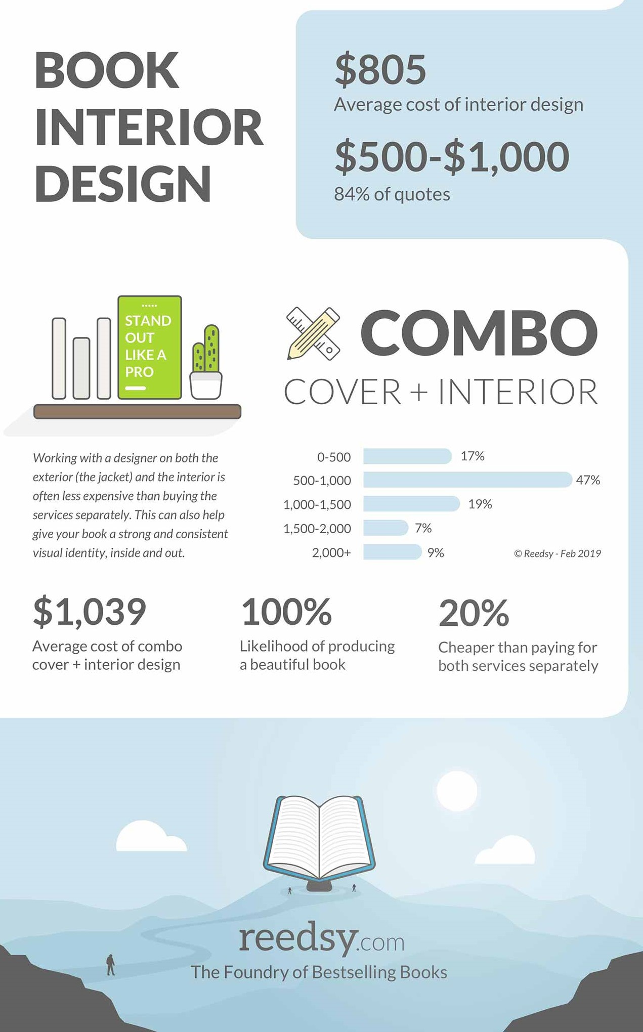 Cost to Self-Publish a Book Interior Design