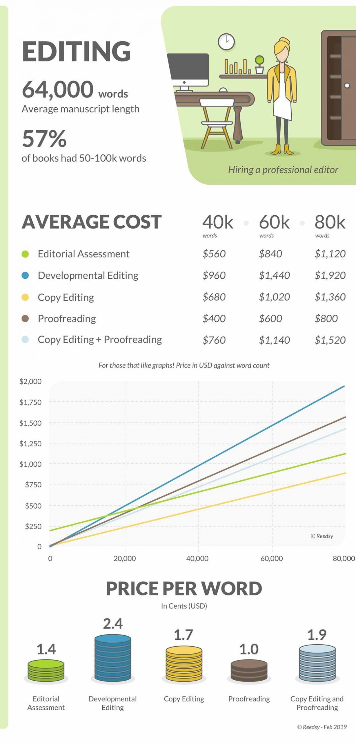 Cost to Self-Publish a Book Editing