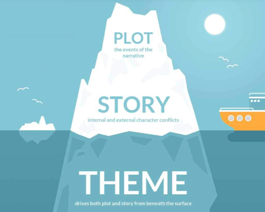 how to write a book - plot, story and theme arae like an iceberg