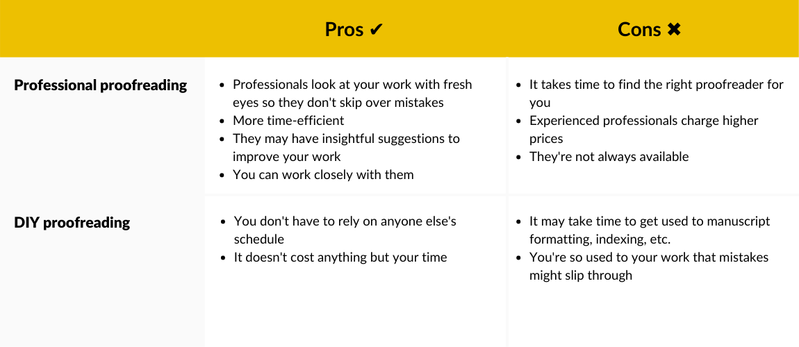 What Is Proofreading | Pros and Cons of Professional Proofreading