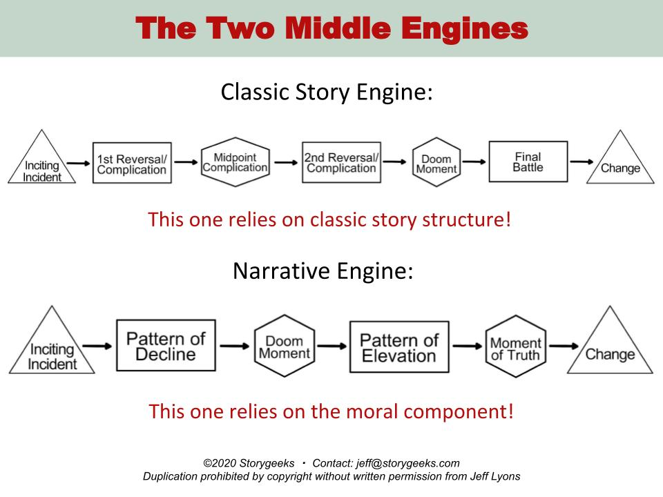 Middle Engines Story Geeks