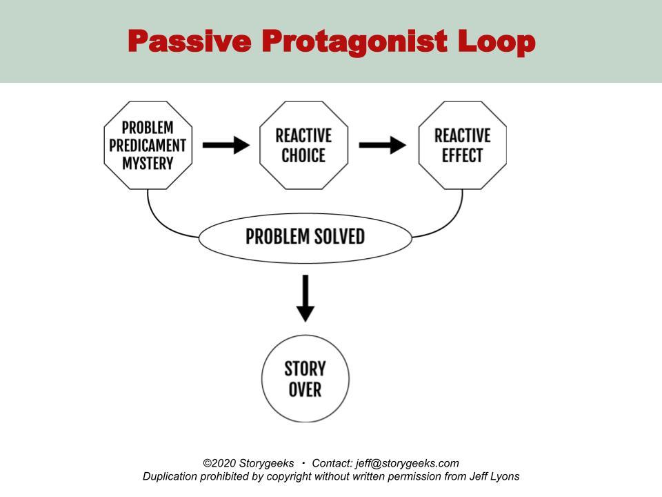 Passive Protagonist Loop Story Geeks
