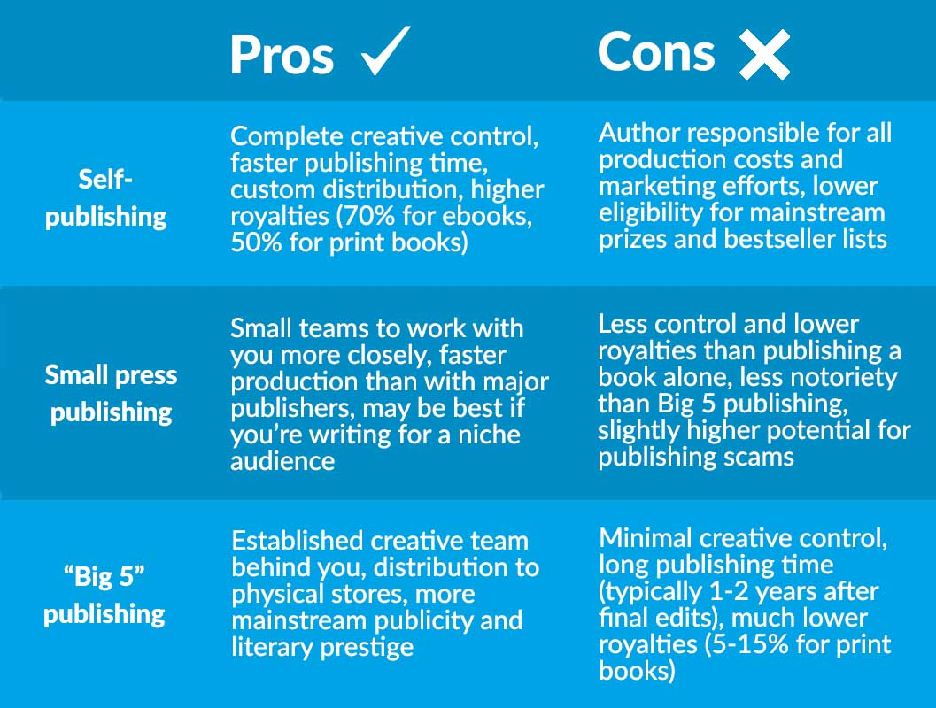 How to Publish a Book | Pros and Cons of Self-Publishing, Small Press Publishing, Big 5 Publishing