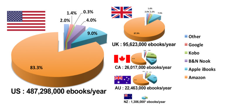 Apple Books Market Share