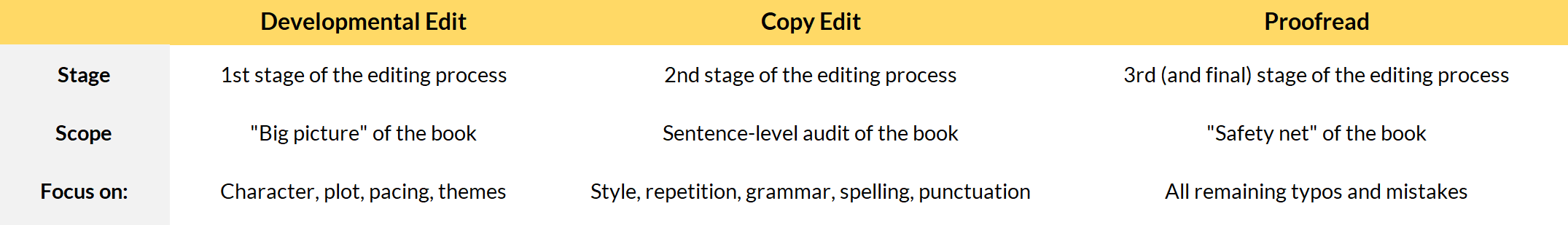 Table Developmental Edit vs Copy Edit vs Proofread